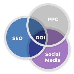 Search Marketing ROI