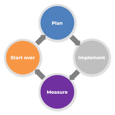 Plan, implement, measure, start over