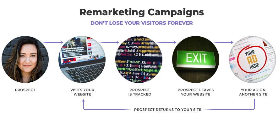 Remarketing Campaigns - Don't lose your visitors forever
